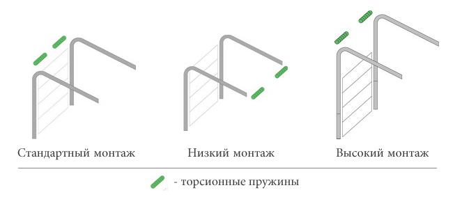 Типы монтажа гаражных ворот Алютех