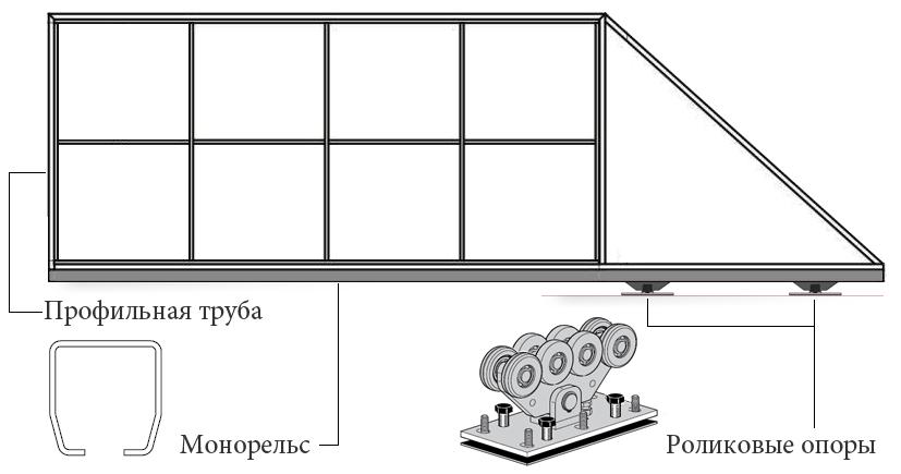 Конструкция полотна откатных консольных ворот